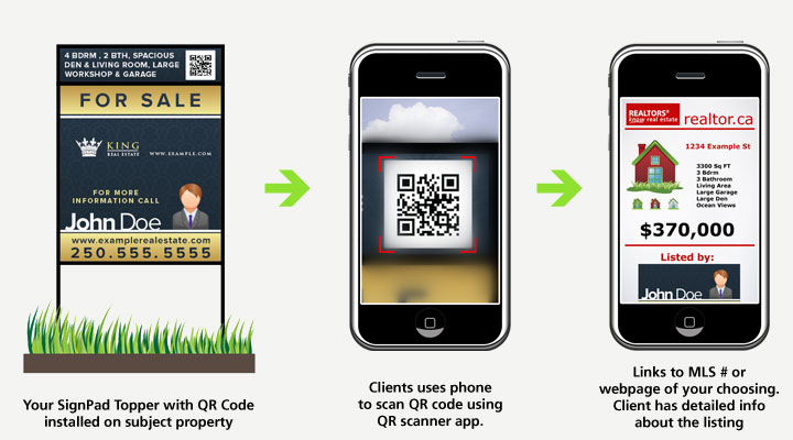 Real Estate Toppers with QR Code Technology - First at theSignPad